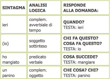 Analisi Logica E Grammaticale